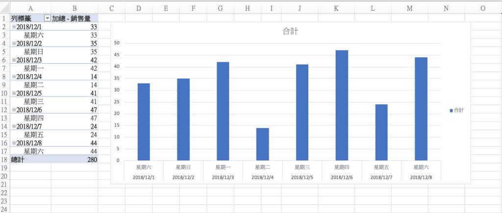 另外,如果你是手動輸入「2018/12/1 星期六」,在報表上不會有問題,但這樣的格式會被Excel當成是一串文字,而不是日期,在樞紐分析中的日期相關功能就會失效,像是「以年或季群組」。